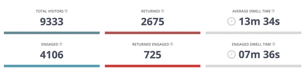 booth visitor count engaged and returning - experiential analytics